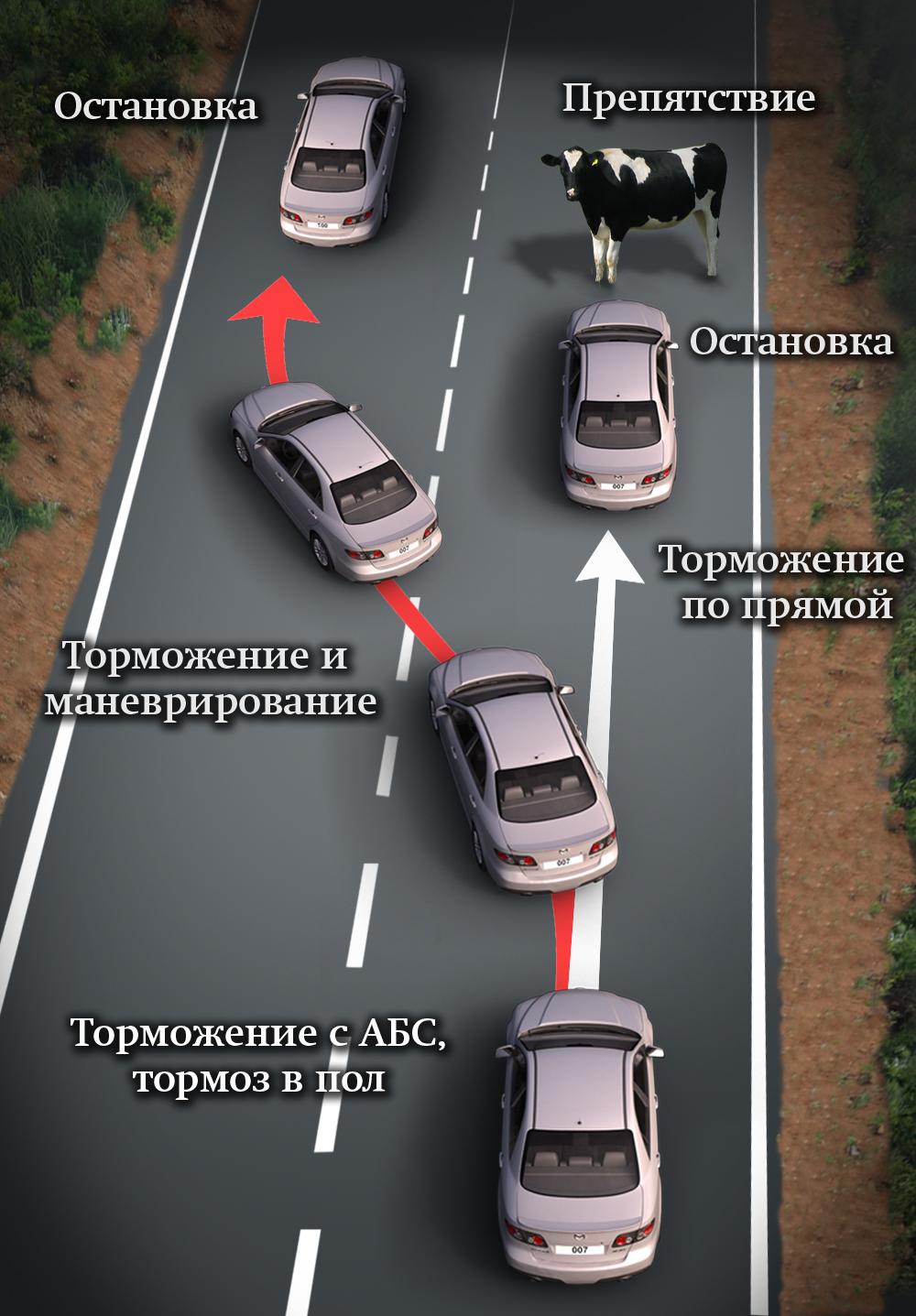 Тормозной путь при экстренном торможении автомобиля 40